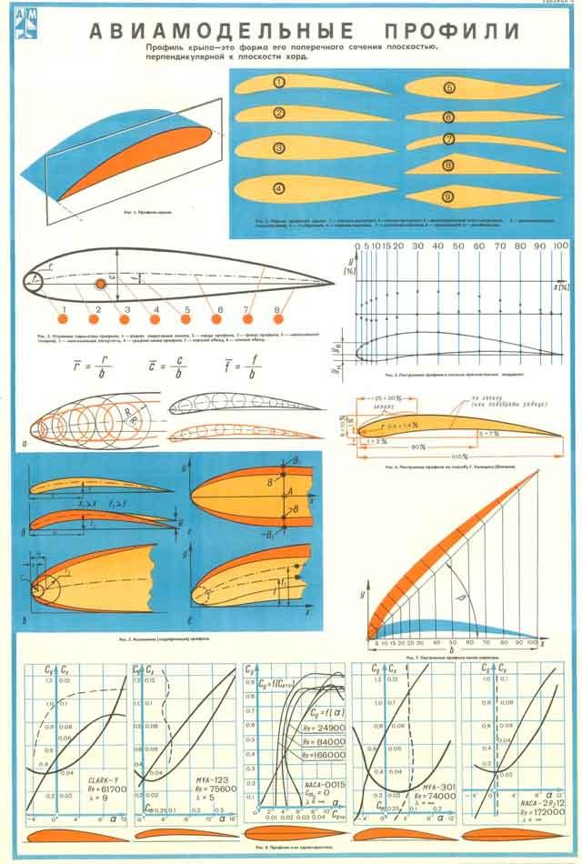 Плакаты для авиамодельного кружка
