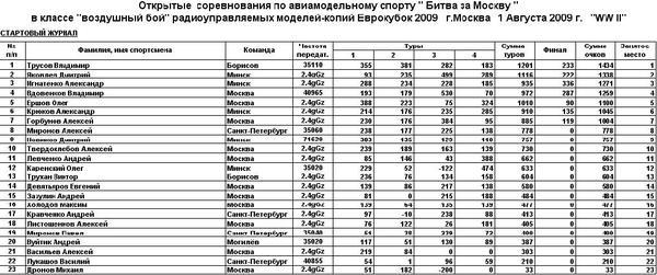 Результаты соревнований Битва за Москву 2009